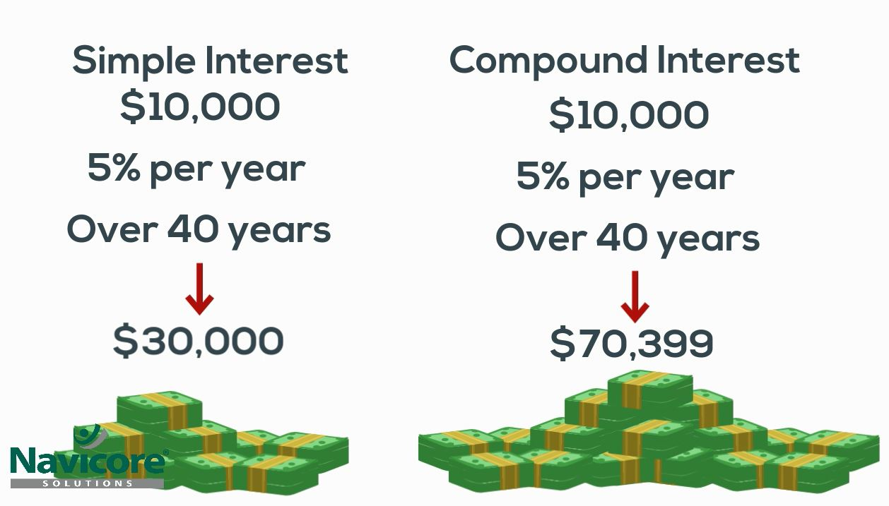 understanding compound interest navicore navicore